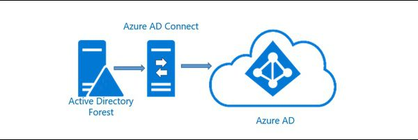Azure Ad Connect Export and Import